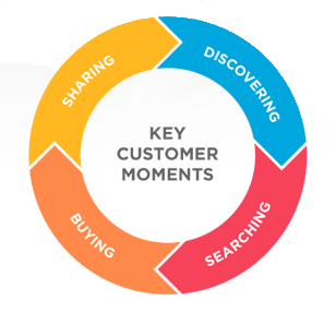key customer moments
